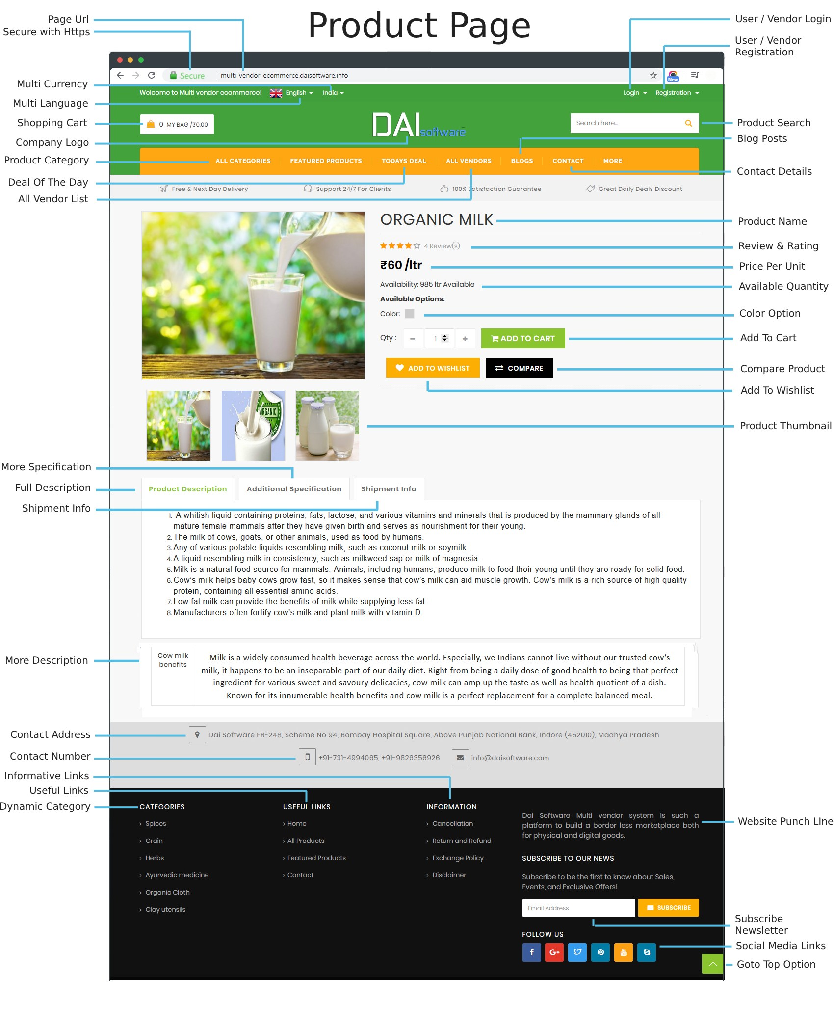 Essential Features of Multi Vendor eCommerce Site Product Page